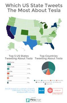 Which US states tweet the most about Tesla #data #dataviz #gluuIO #tesla #infographic #piktochart