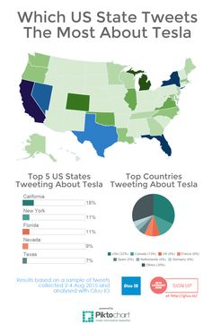 Which US states tweet the most about Tesla #data #dataviz #gluuIO #tesla #infographic #piktochart