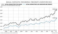 Toronto Home Prices Historical - Toronto Housing Forecast 2017 to 2020