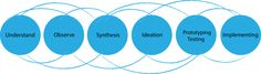 Design Thinking process in the Chapters Dialogue project - Design Thinking – Wikipedia
