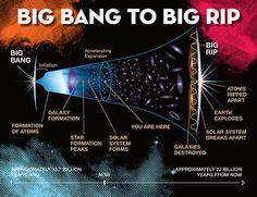 "New model of cosmic stickiness favors ""Big Rip"" demise of universe - http://scienceblog.com/79082/model-cosmic-stickiness-favors-big-rip-demise-universe/"