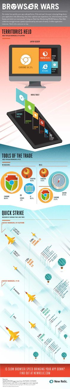 Browser Wars - Which is better?