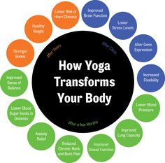 benefits of yoga - Google Search