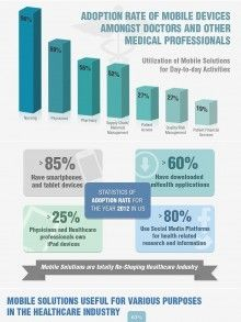 Mobility Adoption in Healthcare Industry