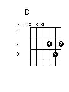 G chord diagram | Guitar | Pinterest | Guitars and Guitar chords