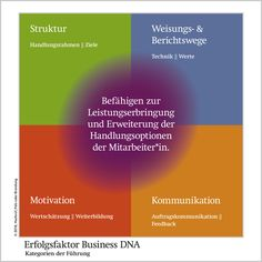 Workshop-Erfolgsfaktor-Business-DNA.jpg 1.200×1.200 Pixel