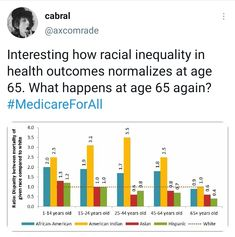 Interesting how racial inequality in health outcomes normalizes at age 65. What happens at age 65 again? #MedicareForAll ~ @axcomrade Data source: Minnesota Department of Health, 2011. Minnesota, Health Care, Age, Shit Happens, Health