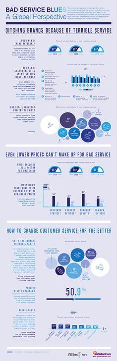 Bad Service Blues :: Column Five #infografik