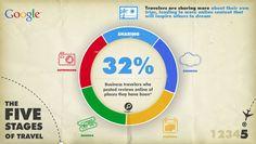 Cinco fases del ciclo del viaje del turista, según Google AdWords. 5. Compartir (sharing)