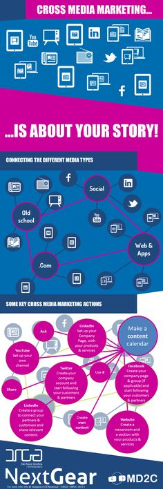 Cross Media Marketing [INFOGRAPHIC]