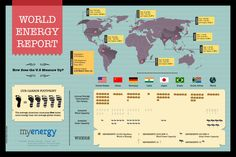 World Energy Report