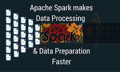 Uber fast data processing has become a reality with Spark. Many businesses are shifting gear from Hadoop MapReduce to Apache Spark. Apache Spark, Data Processing, How To Become, How To Make, Big Data