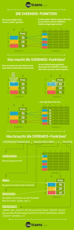 Excel SVERWEIS Funktion
