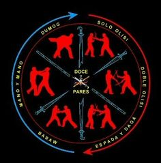 Doce Pares Filipino Martial Arts logo. Nice graphic showing the different aspects of Filipino Martial Arts