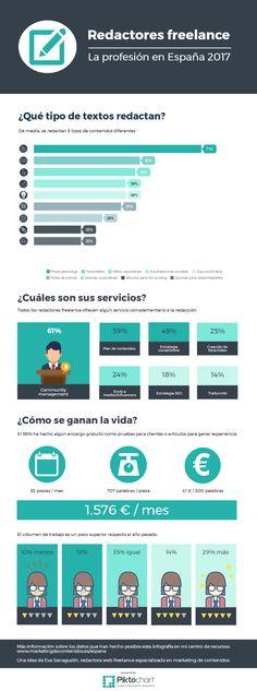 Principales datos de la encuesta sobre la profesión de redactor freelance en España, abril 2017.