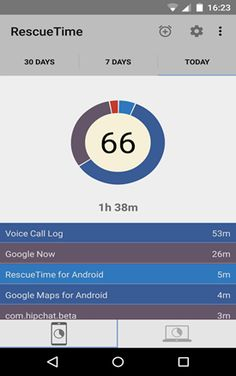 RescueTime Time Management mobile app - http://itmagazine.com/rescuetime-time-management-mobile-app/6485 #MobileApp, #RescueTime, #TimeManagement