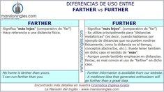 Diferencia en inglés entre Farther y Further