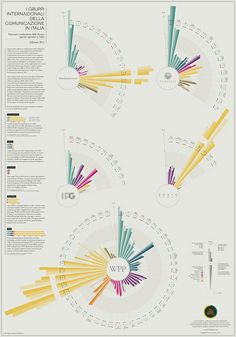 Infographics Revenues Agencies in Italy - The Visual Agency | Flickr - Photo Sharing!