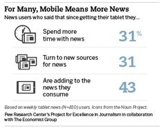 Digital: As Mobile Grows Rapidly, the Pressures on News Intensify