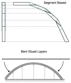 Gazebo Roof, Workshop Shed, Dome Structure, Best Greenhouse, Diy Shed Plans, Moroccan Lamp, Cut Out Shapes, Hobbit Hole, Dome House
