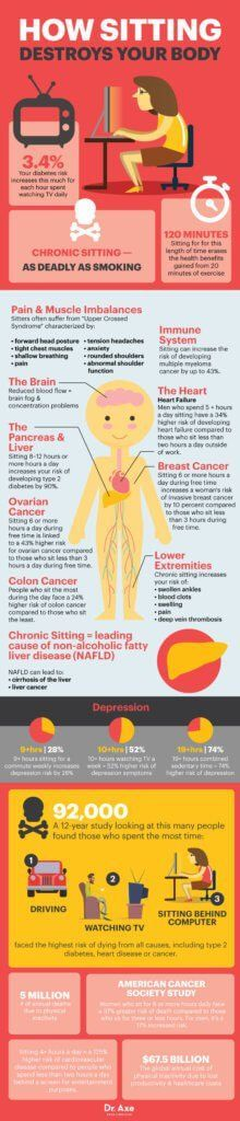 This infographic shows the INSANE ways sitting impacts almost every single part of your body.