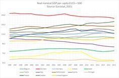 GDP per capita in EU-15 countries as a % of EU15,... • Visual Data
