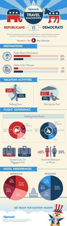 Hipmunk Travel Smackdown: Republicans vs, Democrats #infographic