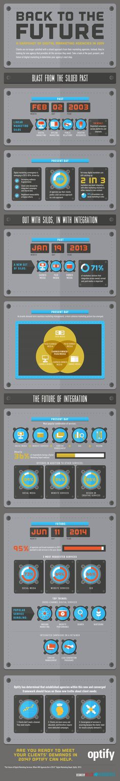 Back To The Future: A Snapshot of Digital Marketing Agencies in 2014 - Do you think these predictions from earlier this year were accurate? We would love to know your thoughts! Lets hear what you have to say!