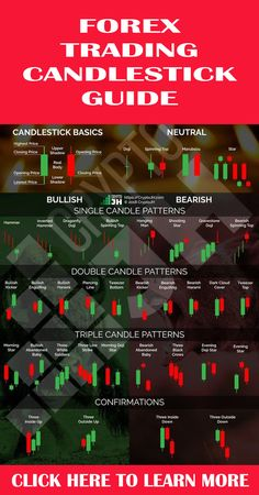 This is main guide for FOREX Candlestick pattern, Do You want learn more about FOREX candlestick pattern? just CLICK US Trading Quotes, Intraday Trading, Chandeliers Japonais, Online Stock Trading, Stock Trading Strategies, Candlestick Chart, Forex Trading Tips, Stock Charts, Cryptocurrency Trading