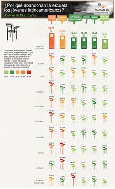 Razones del abandono escolar en Latinoamérica #infografia #infographic #education