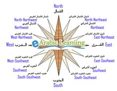 Cardinal directions in Arabic – Points of the compass in #arabic – اتجاهات البوصلة