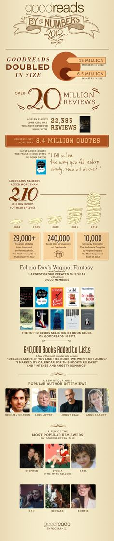 Goodreads in 2013 - how much was it influenced by Amazon? (infographics)