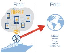 Toss out the walkie talkies, Ripple is here - use a cell phone app and free wifi to find each other on huge cruise ships.