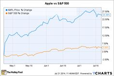 Aapl Stock Quote Gorgeous Apple Bounces After Flirting With $500 Time To Buy  Aapl Chart