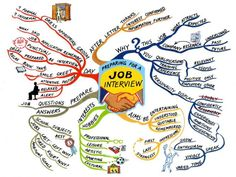 This mind map will help you to prepare for a job interview. (c) Mind Map by Alan Burton, in The Power of Social Intelligence, Tony Buzan, 2001 Job Interview Tips, Interview Preparation, Interview Questions, Job Interviews, Interview Coaching, Interview Process, Tony Buzan, Sketch Note, Visual Thinking