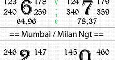 Todays Kalyan Mumbai Sattamatka Open To Close Dhamaka Chart Winning Lottery Numbers, Lotto Numbers, Chankya Quotes Hindi, Marathi Quotes, Main Mumbai, Kalyan Tips, Lottery Games, Lottery Results