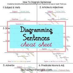 Homework help sentence diagraming