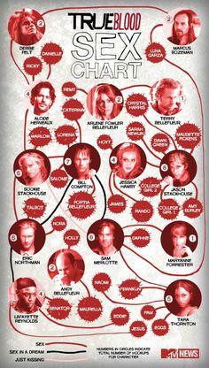 True Blood sex chart.