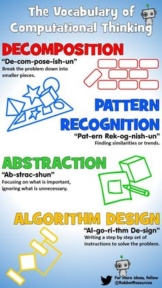 Computational thinking is full of tricky words! Use this poster to support student literacy and phonetic pronunciation of the four key elements: Decomposition, Pattern Recognition, Abstraction and Algorithm Design Teaching Science, Teaching Resources, Life Science, Gcse Computer Science, Gaming Computer, Computing Display, Algorithm Design, Computational Thinking, Computer Basics