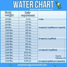 Daily Water Intake Chart -- Breaks it down by the cup ...