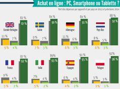 #Ecommerce en Europe : répartition par device, PC, #mobile et #tablette