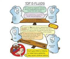 Fluids...