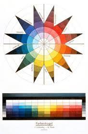 Color wheel by Johannes Itten Bauhaus Vitra Design Museum, Josef Albers, Chiaroscuro, Bauhaus Colors, Johannes Itten, Fantasy Anime, Creation Art, Kunst Poster, Art Watercolor