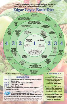 Edgar Cayce Diet Wheel Magnet Repinned to Pinterest Health at  http://pinterest.com/joannamagrath/pinterest-health