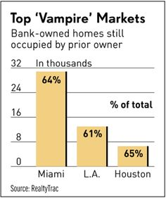 'Vampire' Foreclosures Said Infecting Housing Market