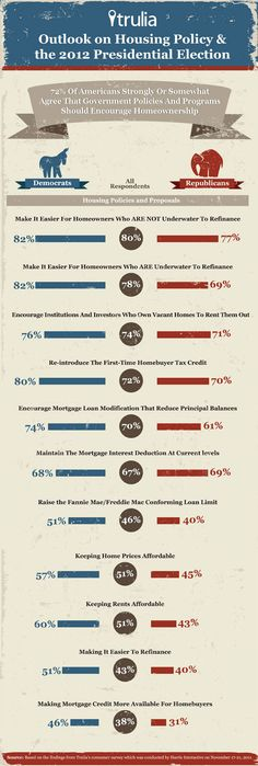 What housing issues are most important to Republicans and Democrats - check out this chart and find out!