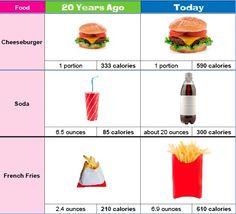 portion distortion uk - Google Search Portion Distortion, 300 Calories, French Fries, Google Search, Food, French Fries Crisps, Chips, Essen, Meals