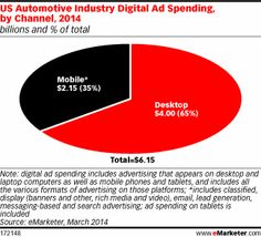 Digital Ad Spending in US Auto Industry Racing Ahead http://www.emarketer.com/Article/Digital-Ad-Spending-US-Auto-Industry-Racing-Ahead/1010872/2#sthash.e8C2Lnj1.dpuf