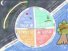 First Finnish Infographics – Seasons in Finland Finnish Grammar, Finnish Language, Finnish Words, Learn Finnish, Language Study, Culture Club, Yesterday And Today, Foreign Languages, Helsinki