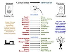 Innovations in Teaching and Learning – A Parents' Guide to Century Learning Learning Activities, Kids Learning, Teaching Strategies, Student Centered Learning, Connected Learning, School Leadership, Effective Learning, 21st Century Learning, Student Engagement